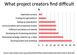 What crowdfund creators find difficult